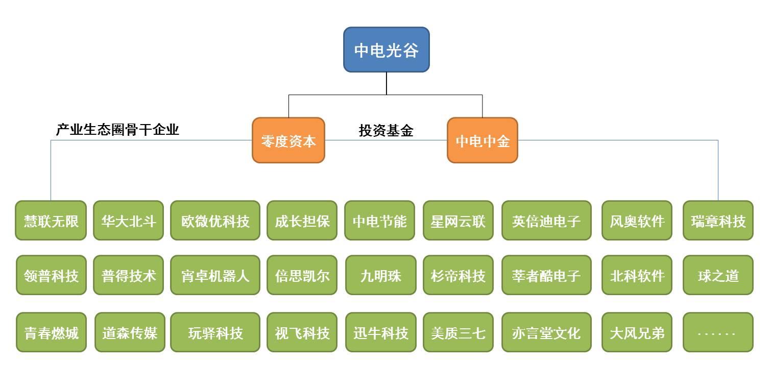 中电光谷·产业投资·官网.jpg